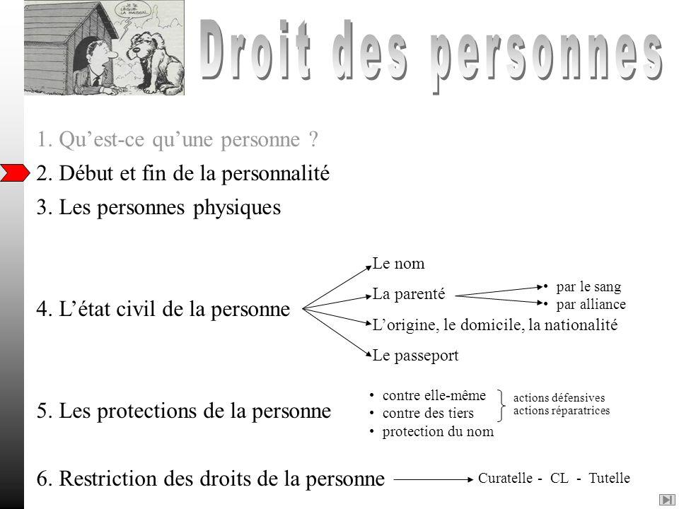 Droit des personnes 1. Qu'est-ce qu'une personne