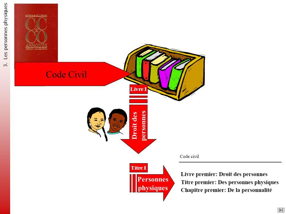 Code Civil Droit des personnes Personnes physiques Livre I Titre I