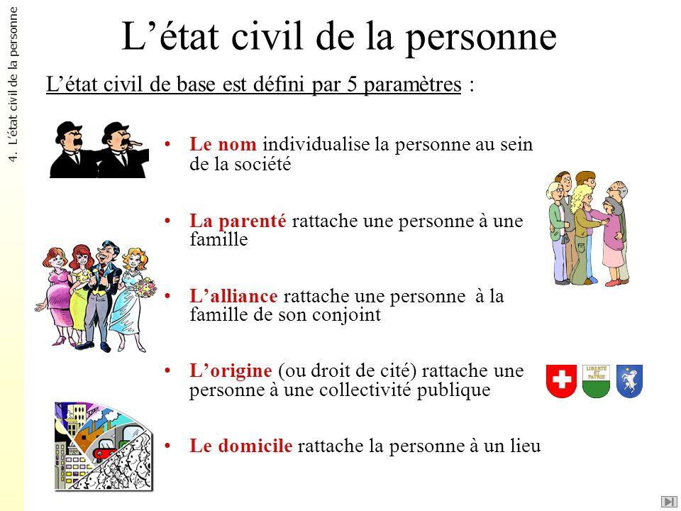 L'état civil de la personne