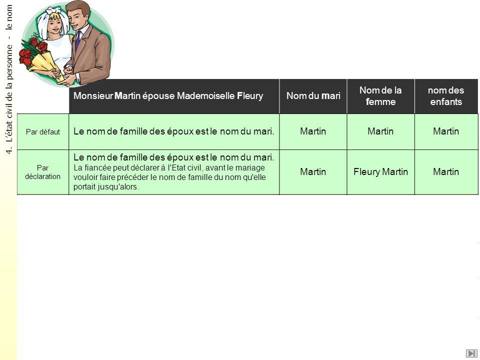 Le nom des époux Monsieur Martin épouse Mademoiselle Fleury