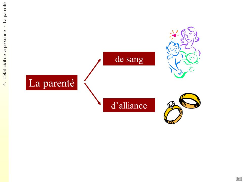 La parenté de sang d'alliance