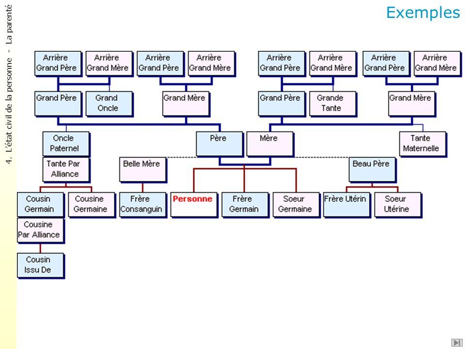 Exemples 4. L'état civil de la personne - La parenté