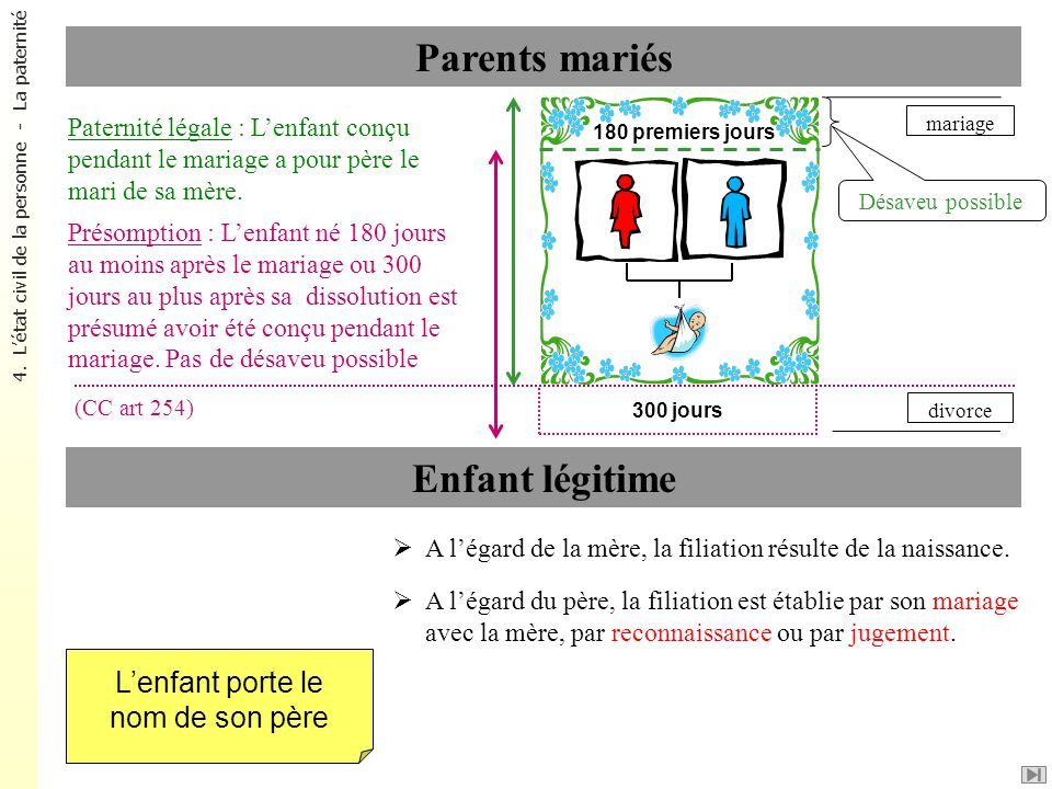 Parents mariés Enfant légitime