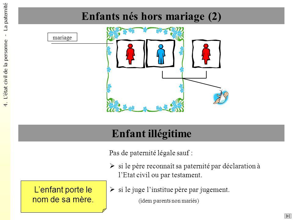 Enfants nés hors mariage (2)