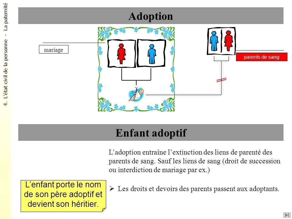 Adoption Enfant adoptif