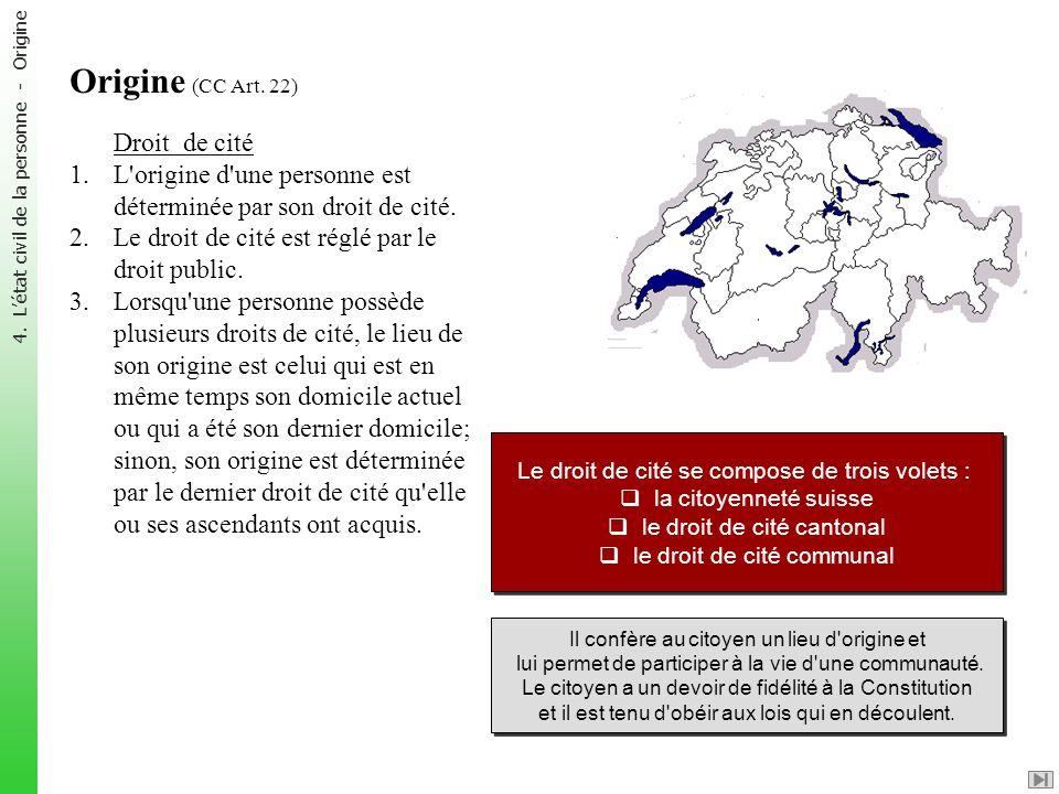 Origine (CC Art. 22) Droit de cité