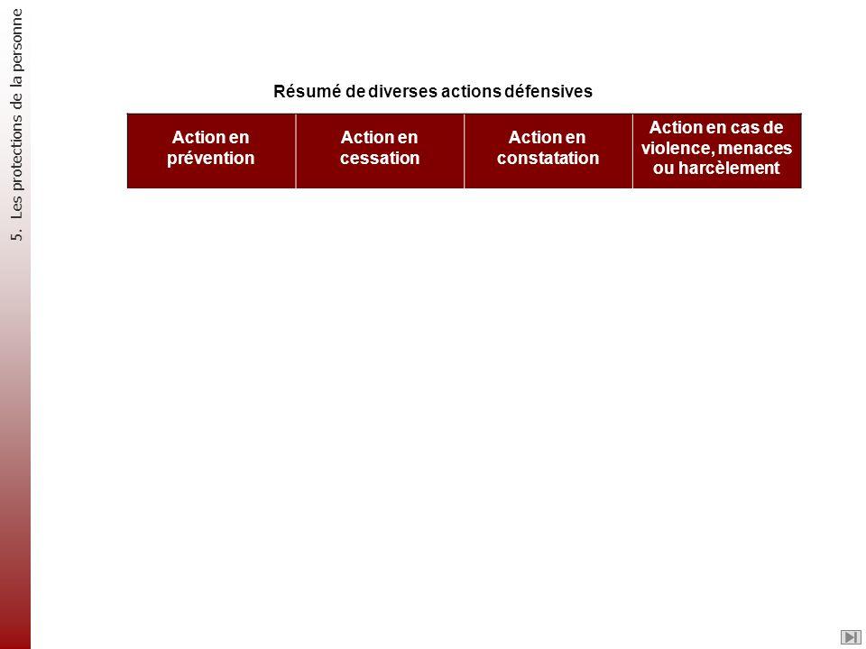 Résumé de diverses actions défensives Action en prévention