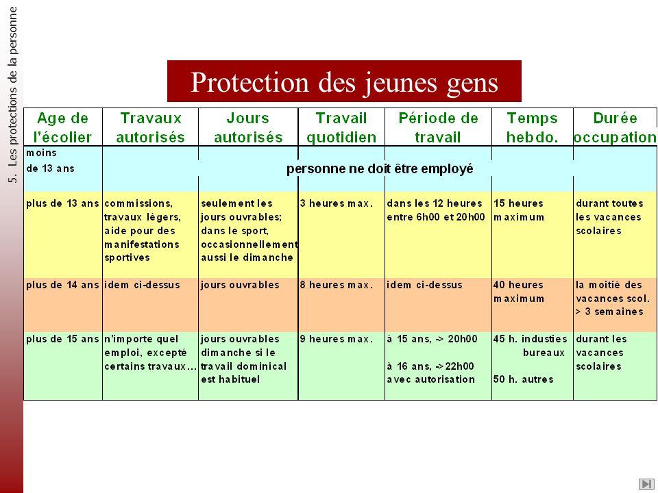 Protection des jeunes gens