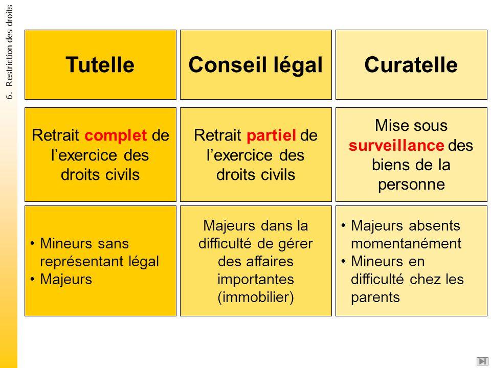 Tutelle Conseil légal Curatelle