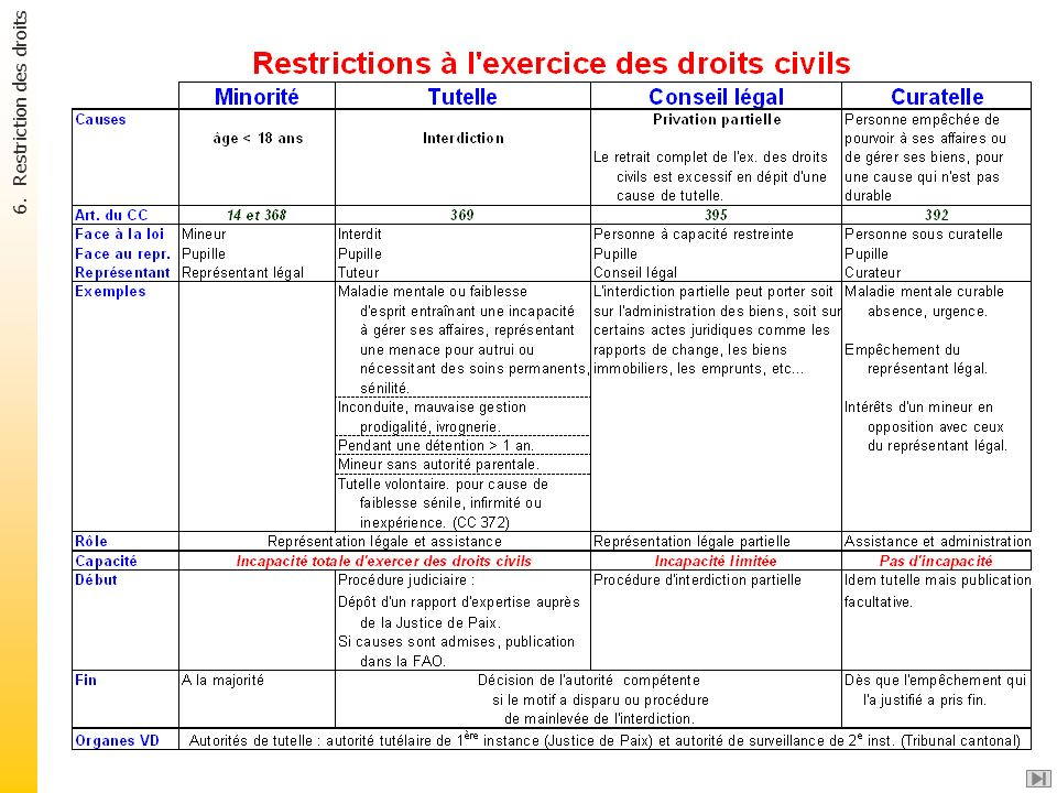 6. Restriction des droits