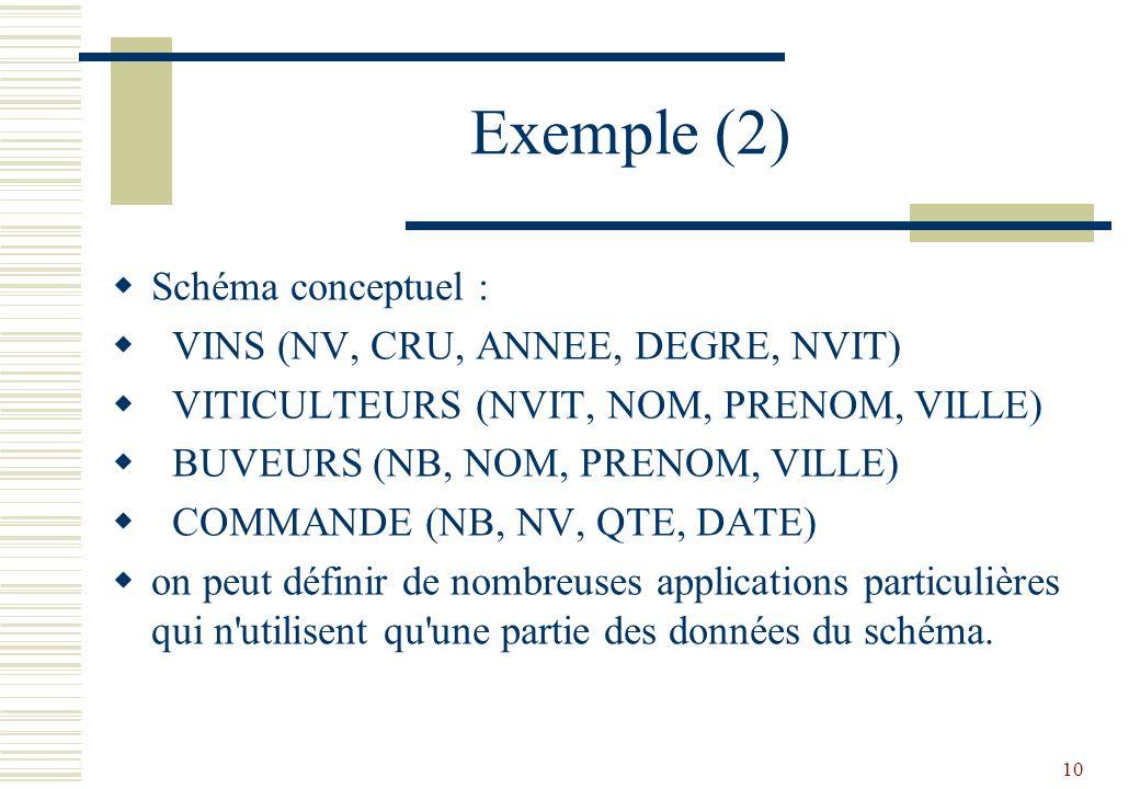 Exemple (2) Schéma conceptuel : VINS (NV, CRU, ANNEE, DEGRE, NVIT)