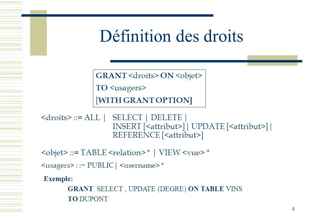 Définition des droits GRANT <droits> ON <objet>