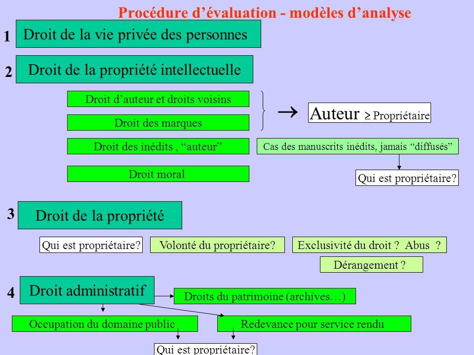 Procédure d'évaluation - modèles d'analyse