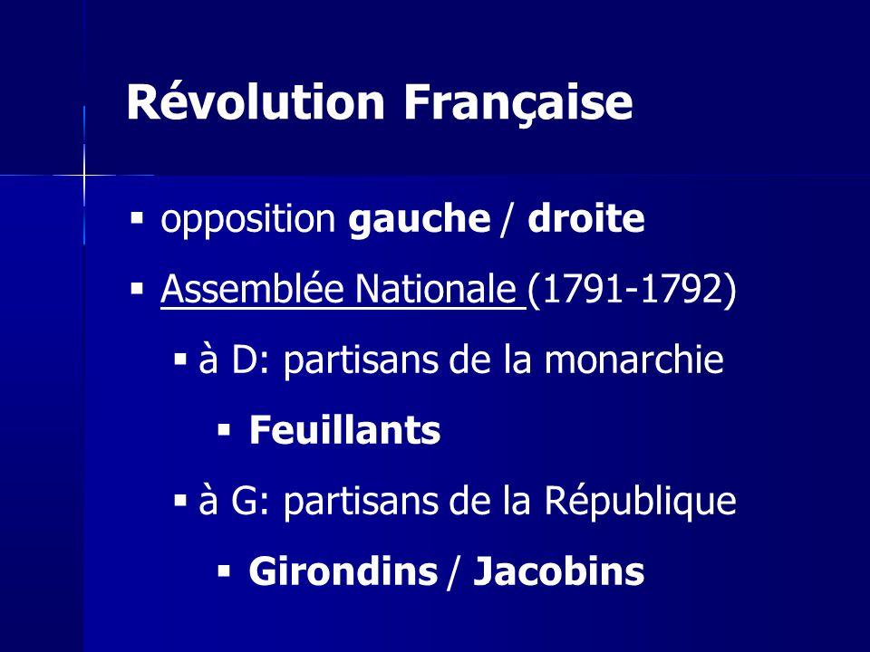 Révolution Française opposition gauche / droite