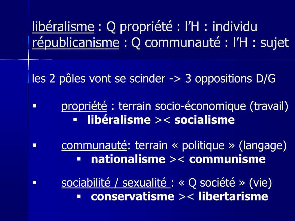 libéralisme : Q propriété : l'H : individu républicanisme : Q communauté : l'H : sujet