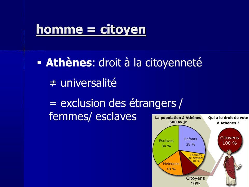 homme = citoyen Athènes: droit à la citoyenneté ≠ universalité