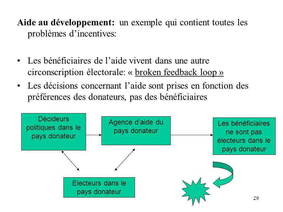 Aide au développement: un exemple qui contient toutes les problèmes d'incentives: