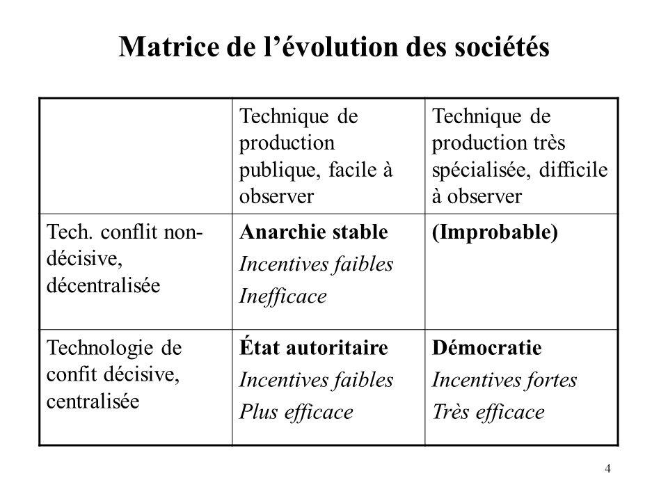 Matrice de l'évolution des sociétés