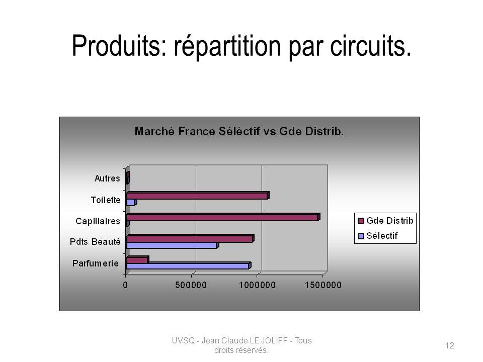 Produits: répartition par circuits.