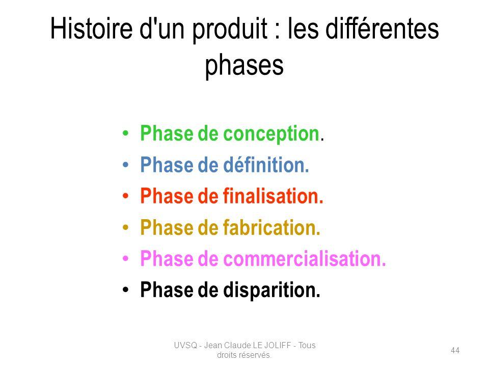 Histoire d un produit : les différentes phases