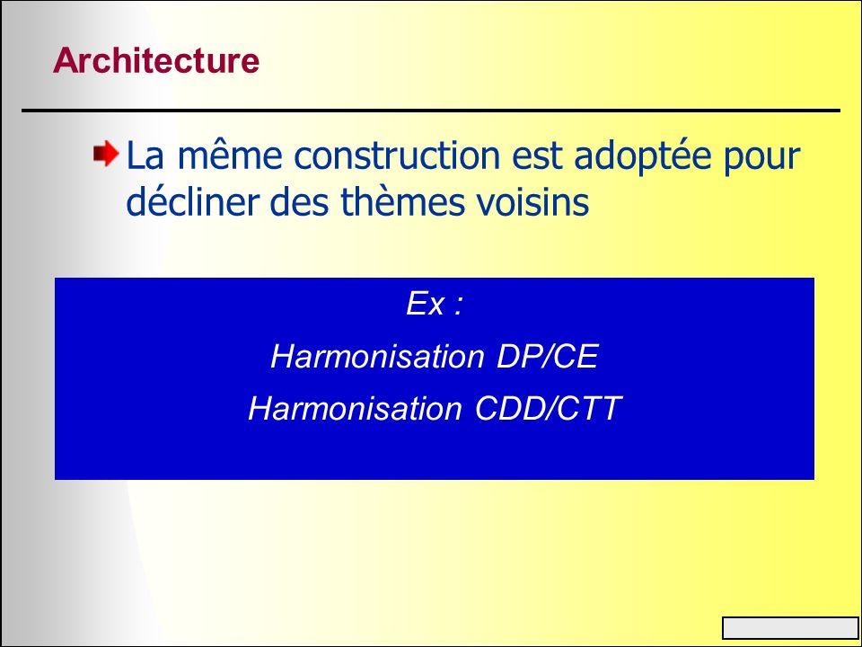 Harmonisation CDD/CTT