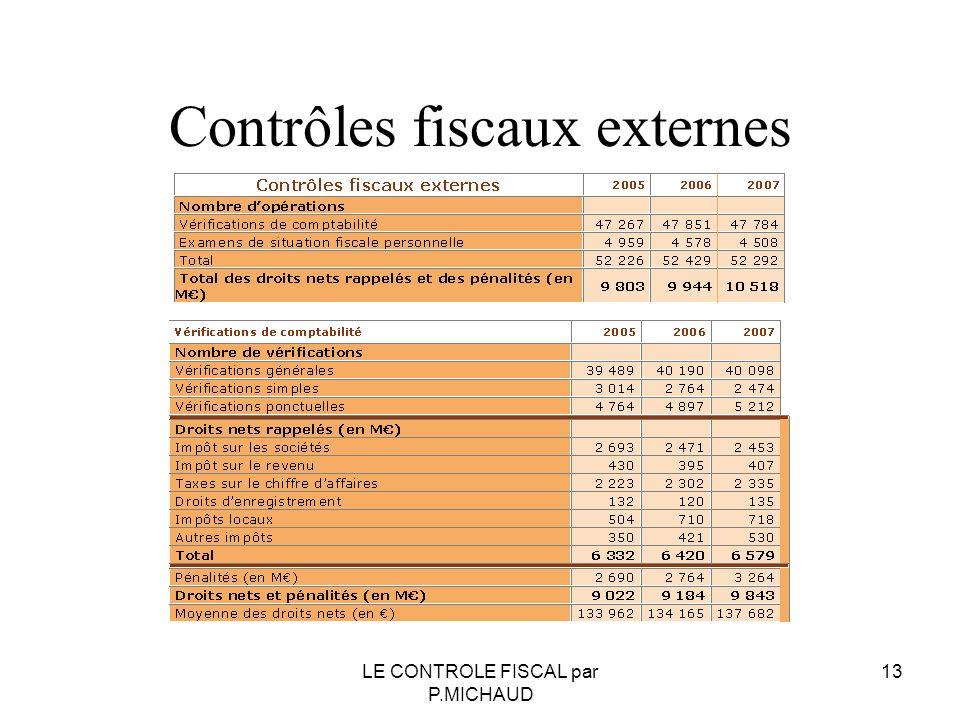 Contrôles fiscaux externes