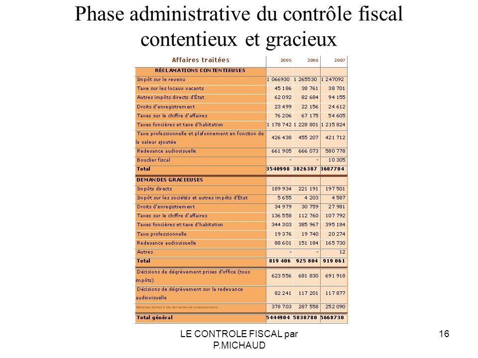 Phase administrative du contrôle fiscal contentieux et gracieux