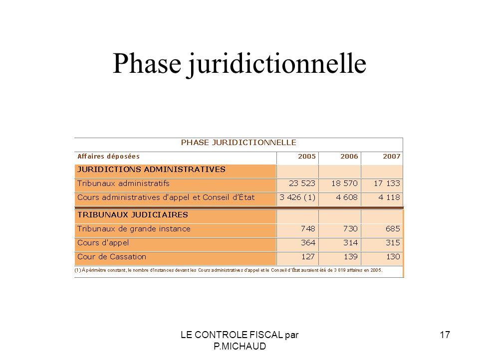 Phase juridictionnelle