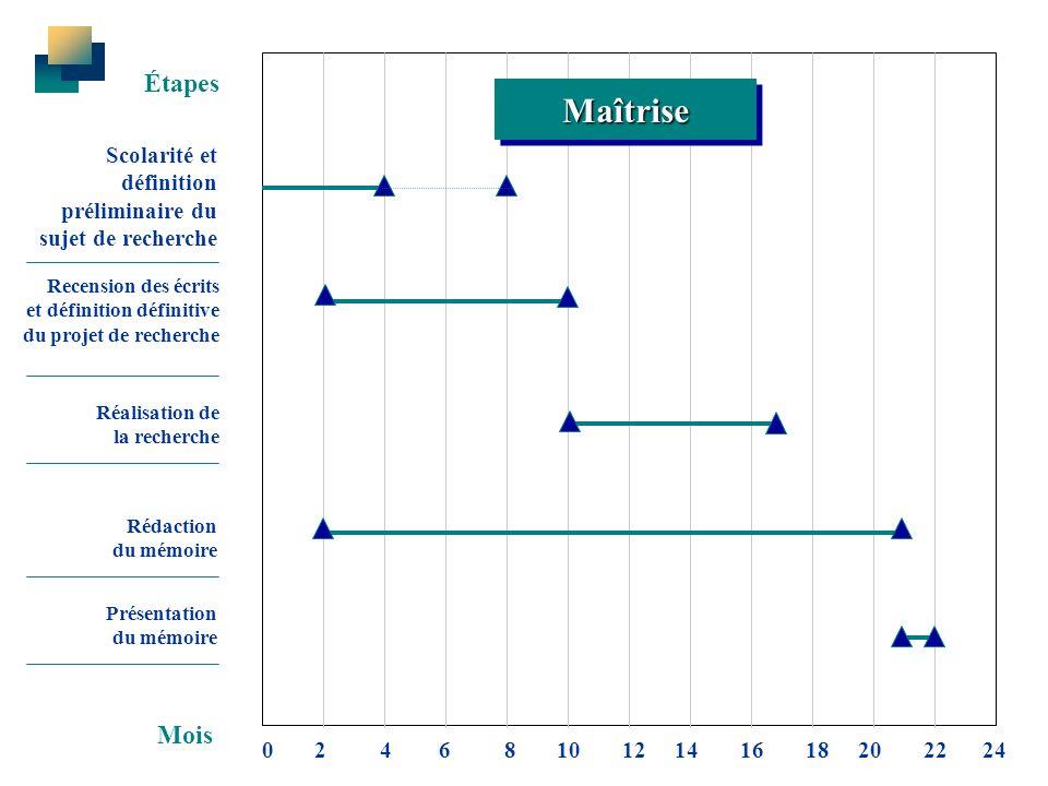 Étapes Maîtrise. Scolarité et définition préliminaire du sujet de recherche. Recension des écrits et définition définitive du projet de recherche.