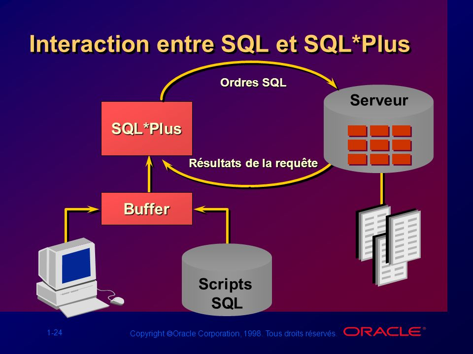 Interaction entre SQL et SQL*Plus