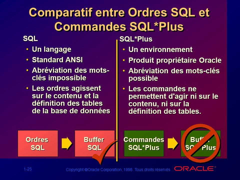 Comparatif entre Ordres SQL et Commandes SQL*Plus