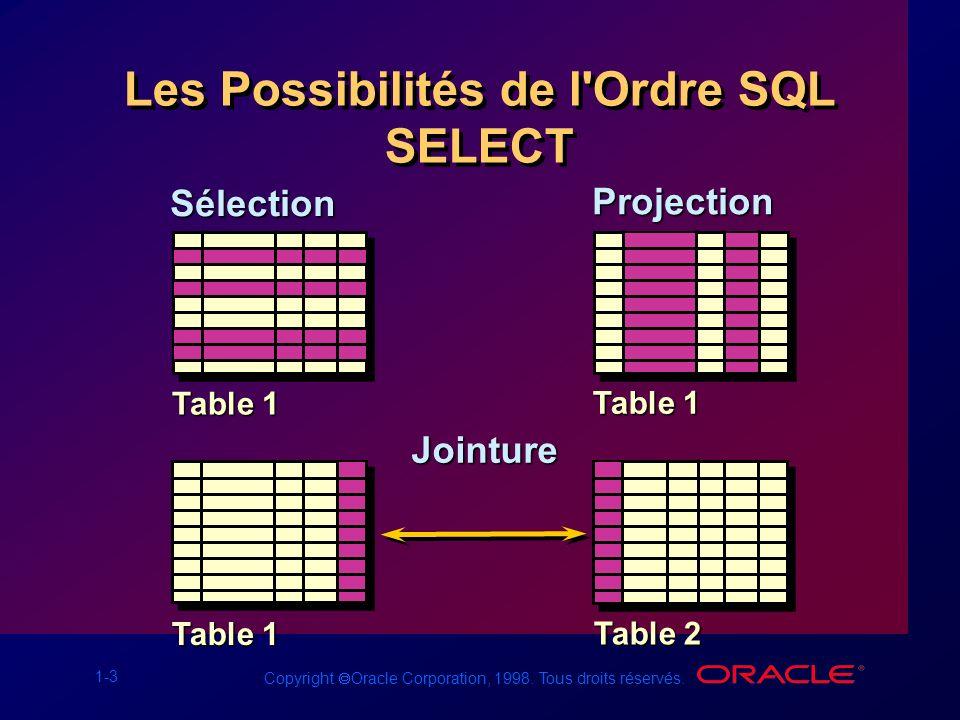 Les Possibilités de l Ordre SQL SELECT