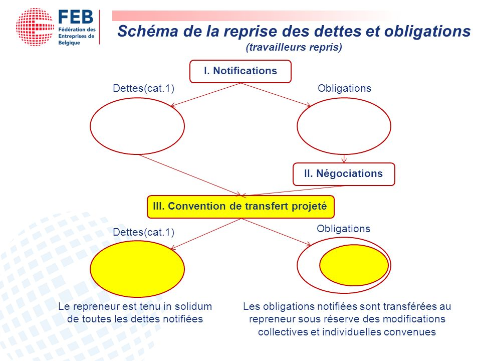 Schéma de la reprise des dettes et obligations (travailleurs repris)