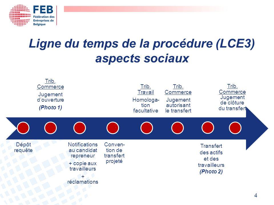 Ligne du temps de la procédure (LCE3) aspects sociaux