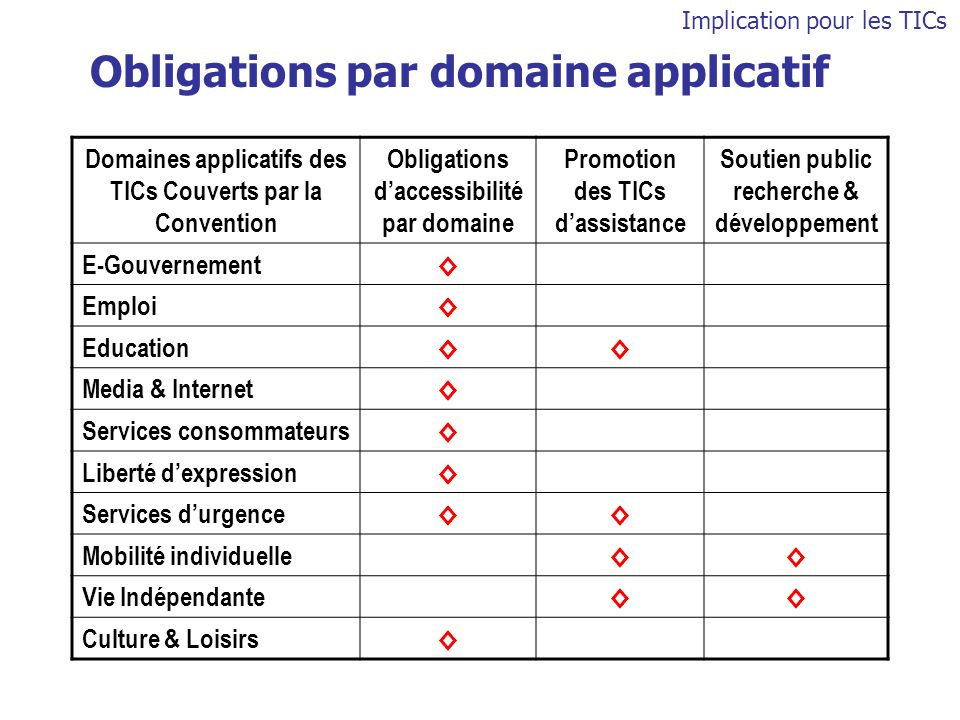 Obligations par domaine applicatif