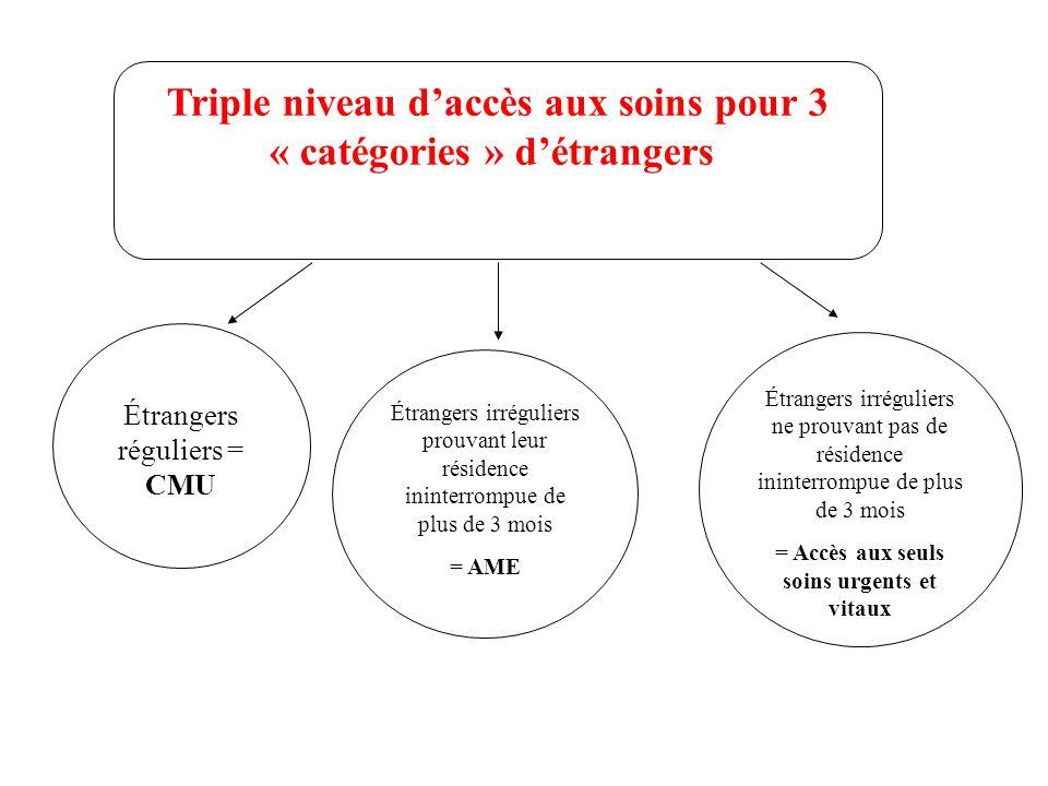 Triple niveau d'accès aux soins pour 3 « catégories » d'étrangers