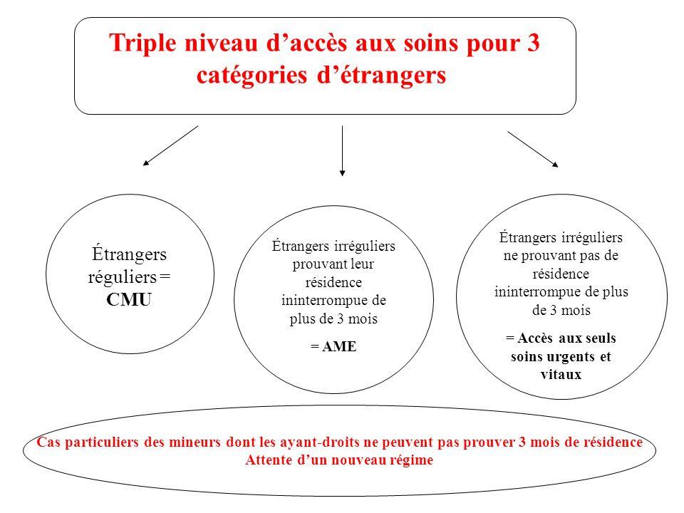 Triple niveau d'accès aux soins pour 3 catégories d'étrangers