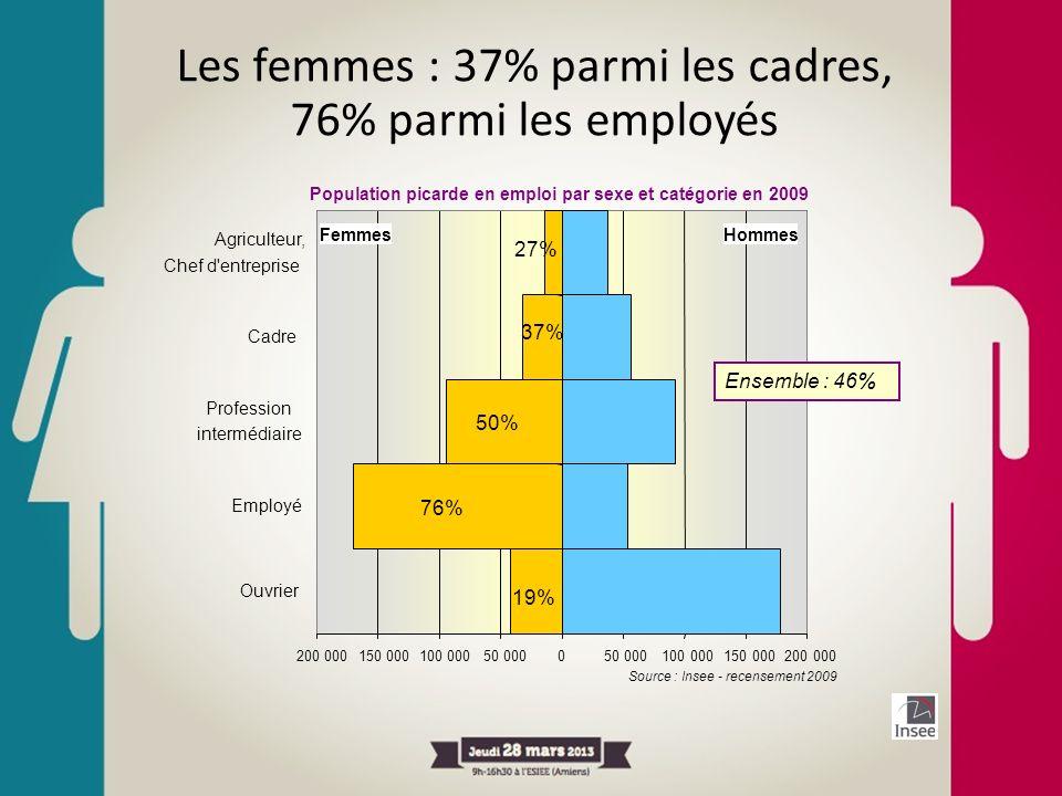 Les femmes : 37% parmi les cadres,