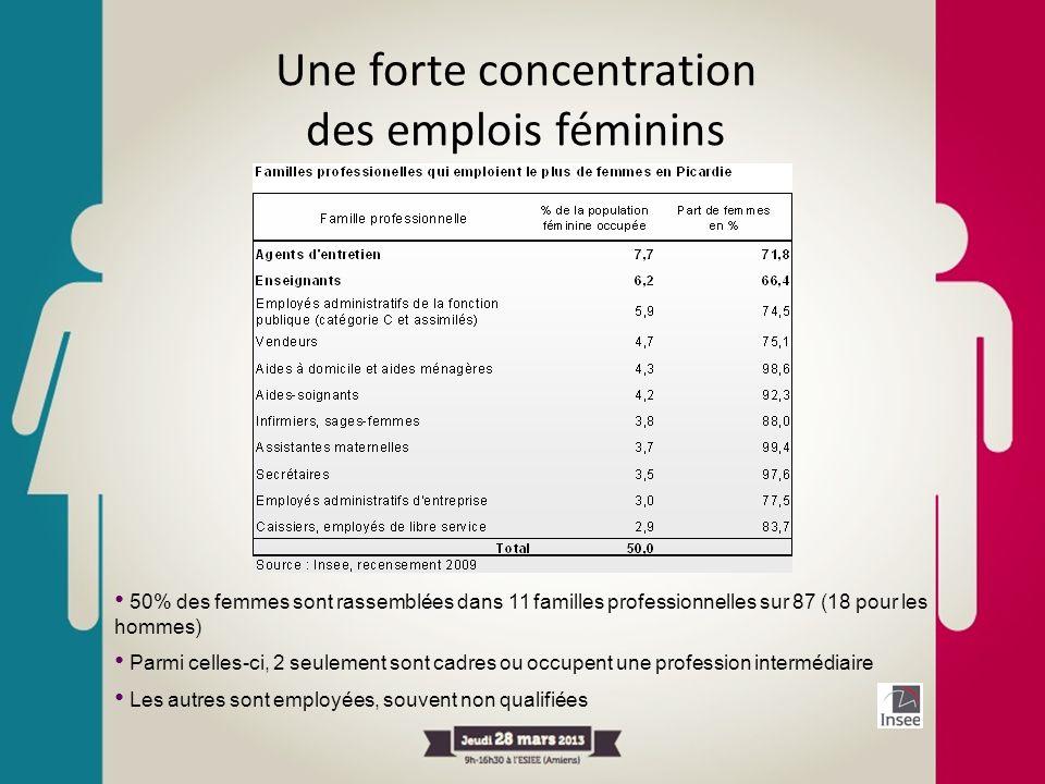 Une forte concentration des emplois féminins