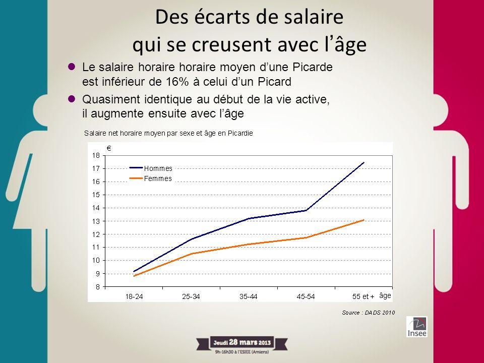 Des écarts de salaire qui se creusent avec l'âge