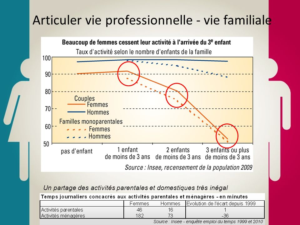 Articuler vie professionnelle - vie familiale