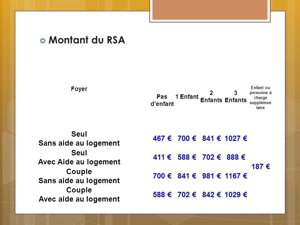 Montant du RSA Seul Sans aide au logement 467 € 700 € 841 € 1027 €
