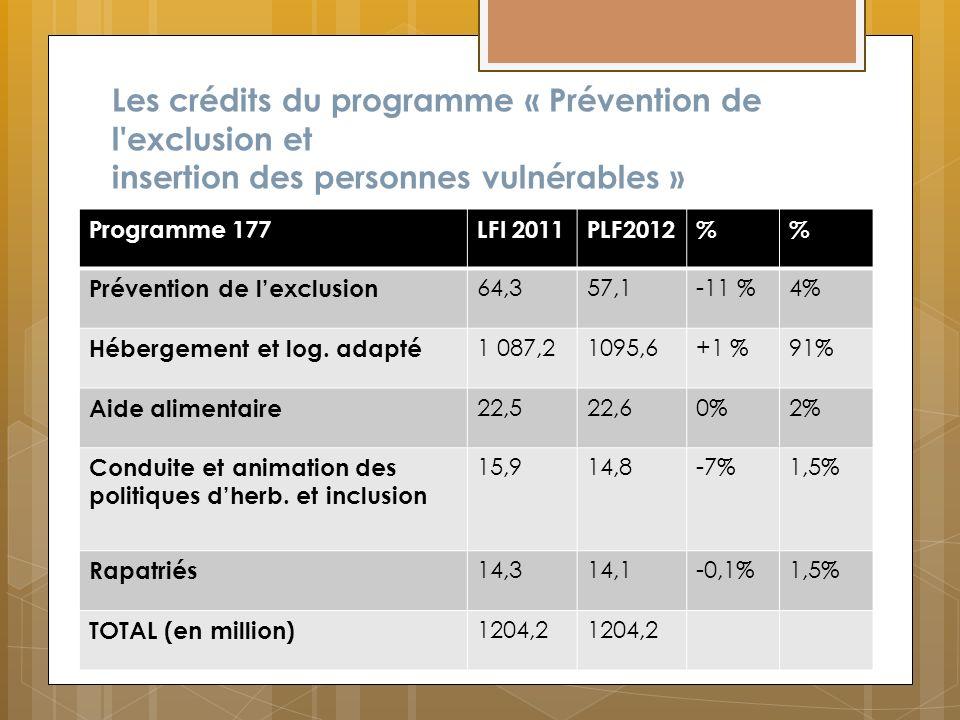 Les crédits du programme « Prévention de l exclusion et insertion des personnes vulnérables »