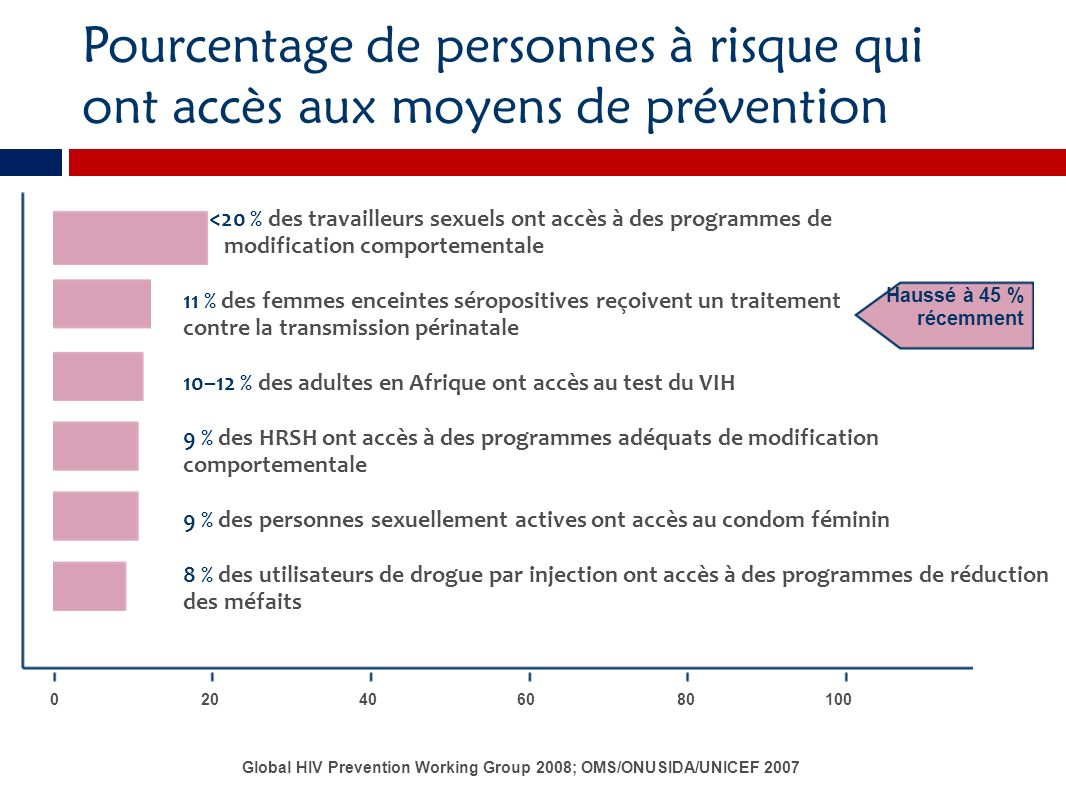 Pourcentage de personnes à risque qui ont accès aux moyens de prévention