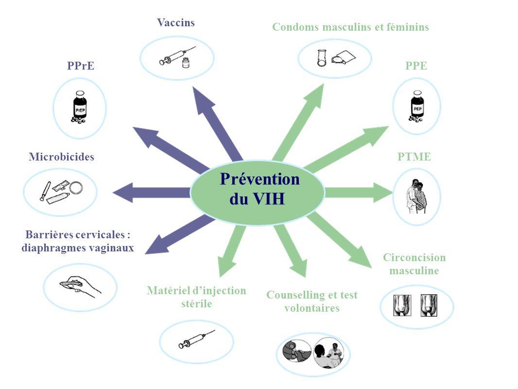 Prévention du VIH Vaccins Condoms masculins et féminins PPrE PPE