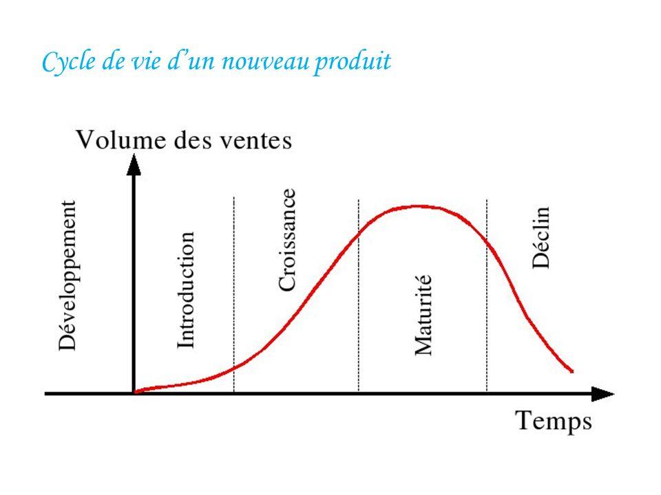 Cycle de vie d'un nouveau produit