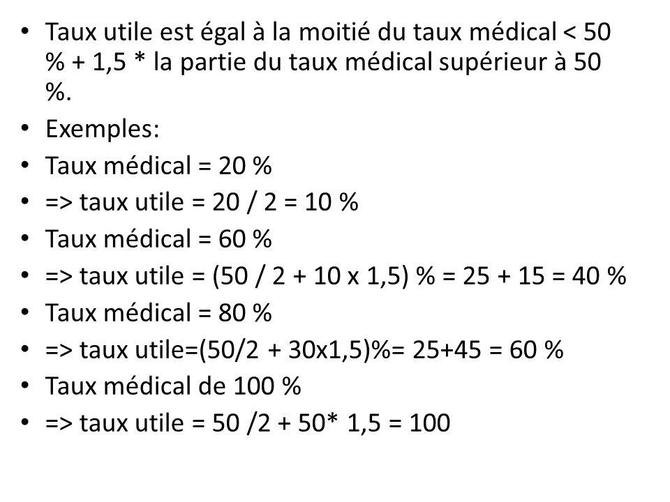Taux utile est égal à la moitié du taux médical < 50 % + 1,5