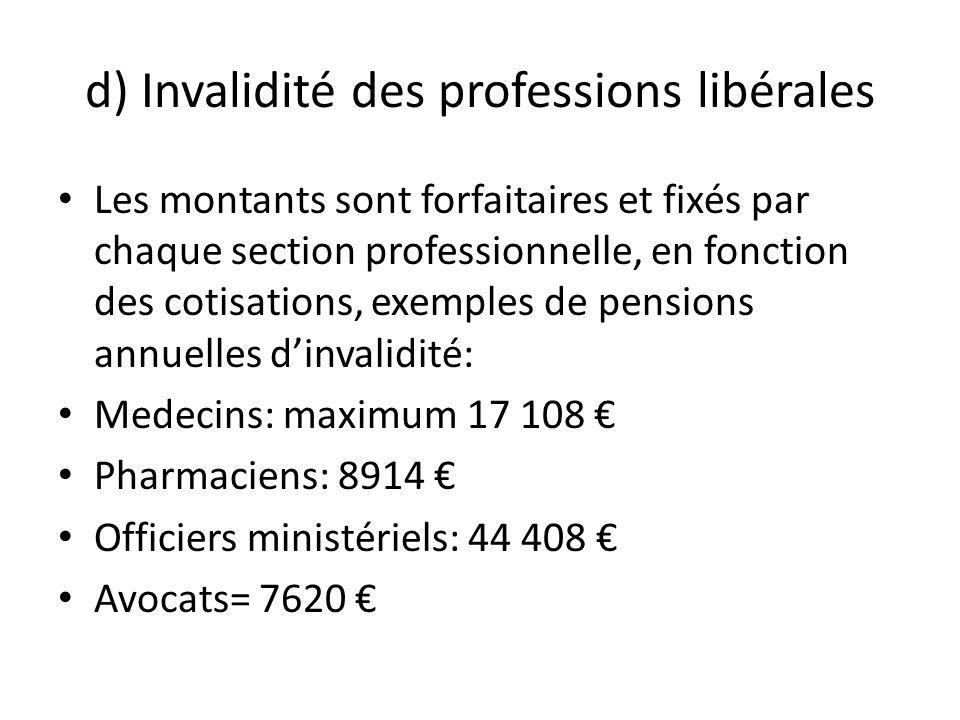 d) Invalidité des professions libérales