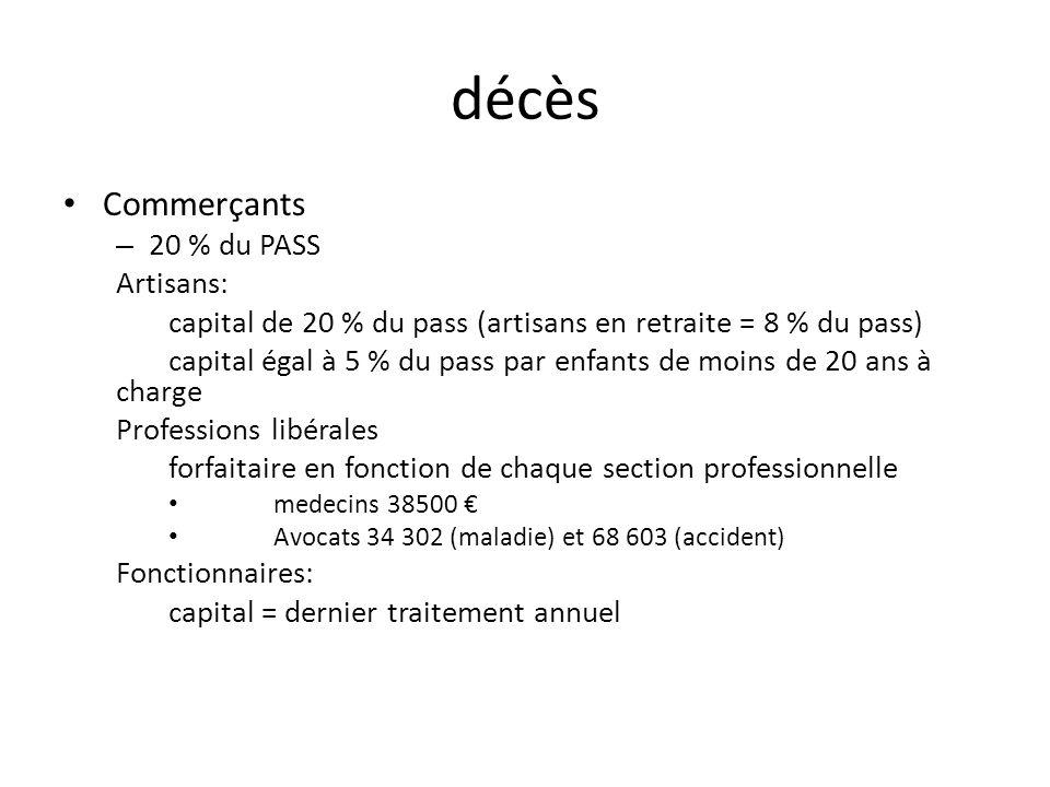 décès Commerçants 20 % du PASS Artisans:
