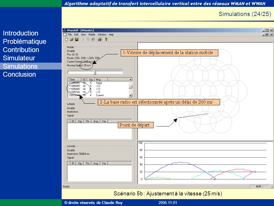 Simulations (24/25) Scénario 5b : Ajustement à la vitesse (25 m/s)
